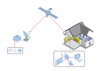 How satellite broadband works